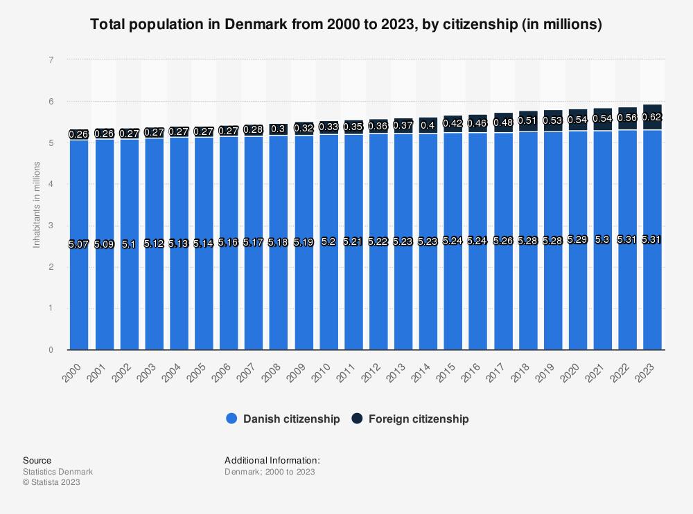 population of denmark
