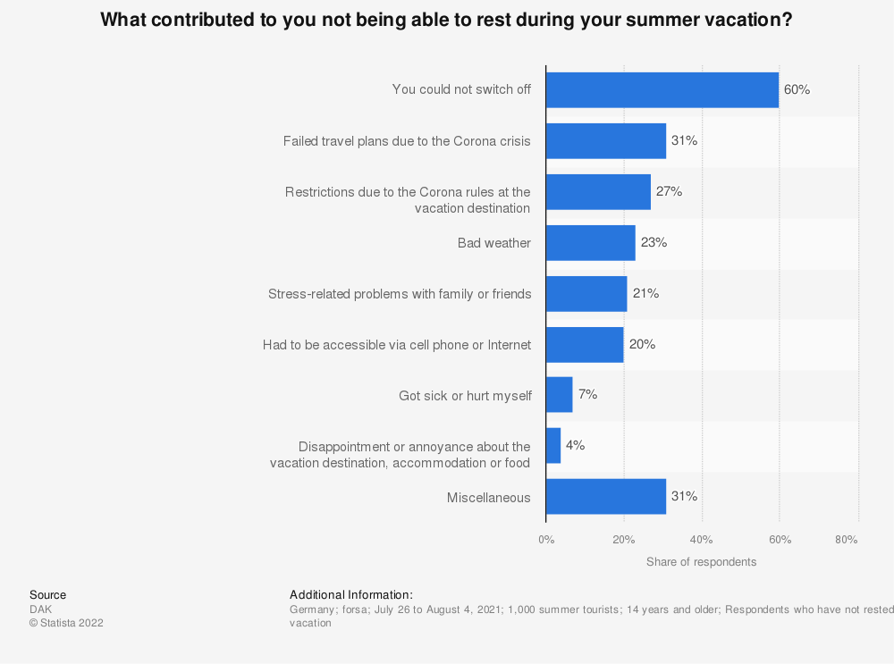 Statistic: What contributed to you not being able to rest during your summer vacation? | Statista