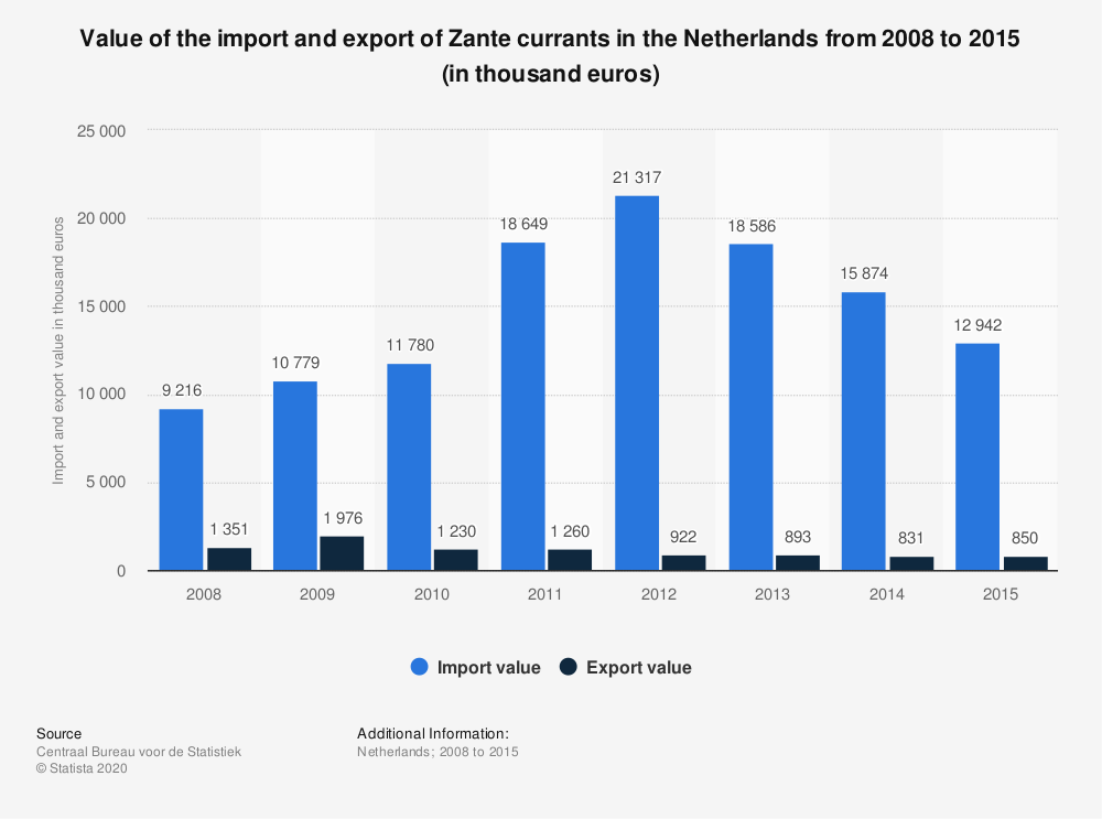 Statistic: Value of the import and export of Zante currants in the Netherlands from 2008 to 2015 (in thousand euros) | Statista