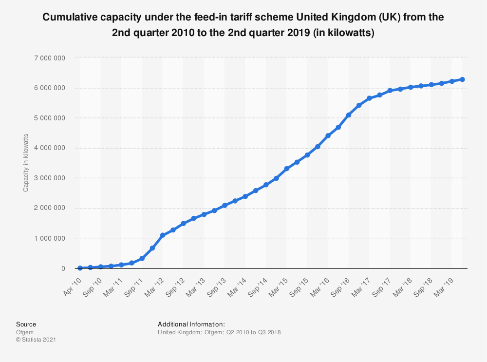 Statistic: Cumulative capacity under the feed-in tariff scheme United Kingdom (UK) from the 2nd quarter 2010 to the 3rd quarter 2018 (in kilowatts) | Statista