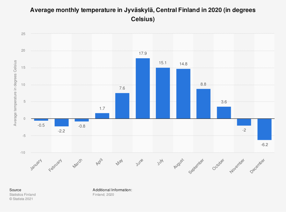 Statistic: Average monthly temperature in Jyväskylä, Central Finland in 2017 (in degrees Celsius) | Statista