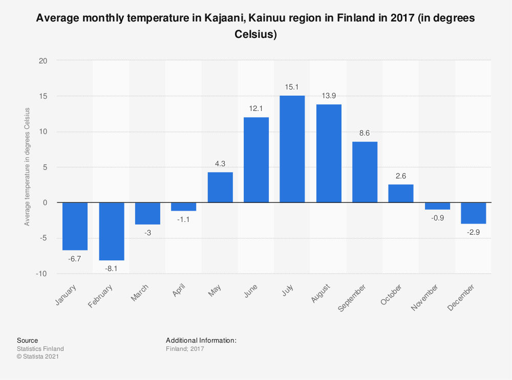 Statistic: Average monthly temperature in Kajaani, Kainuu region in Finland in 2017 (in degrees Celsius) | Statista