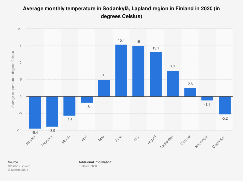Statistic: Average monthly temperature in Sodankylä, Lapland region in Finland in 2019 (in degrees Celsius) | Statista