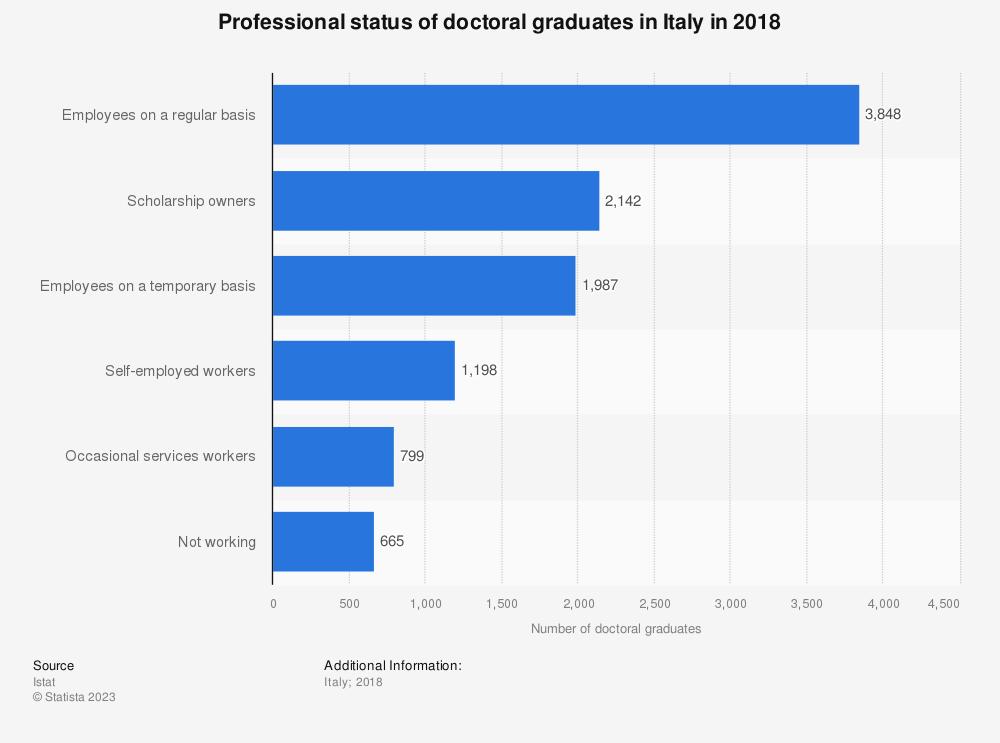 Statistic: Professional status of doctoral graduates in Italy in 2018 | Statista