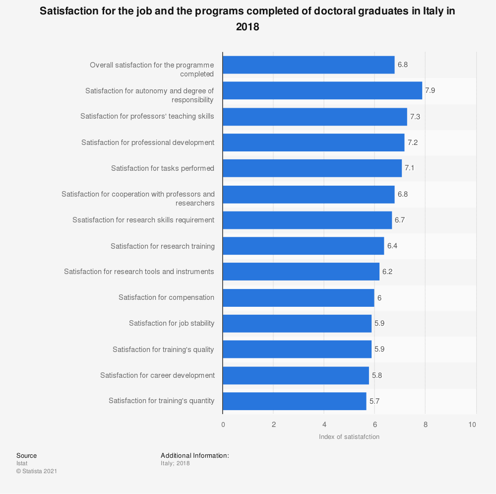 Statistic: Satisfaction for the job and the programs completed of doctoral graduates in Italy in 2018 | Statista