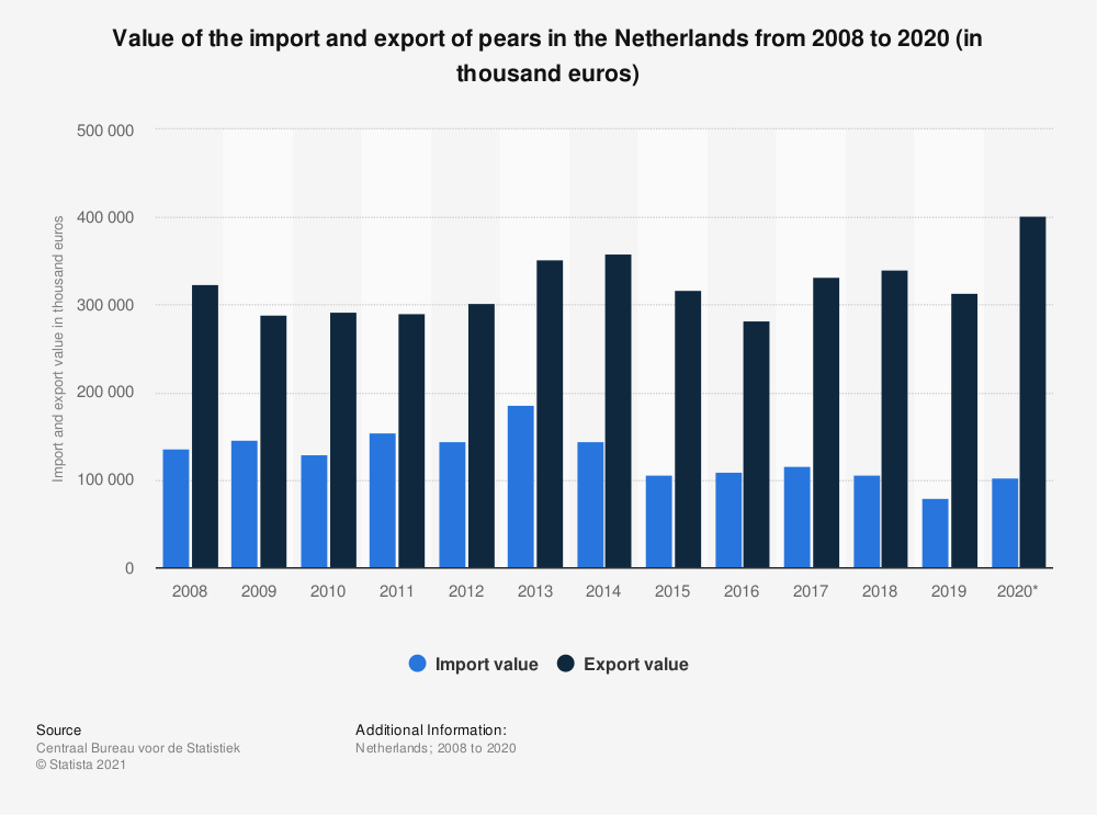 Statistic: Value of the import and export of pears in the Netherlands from 2008 to 2017 (in thousand euros) | Statista