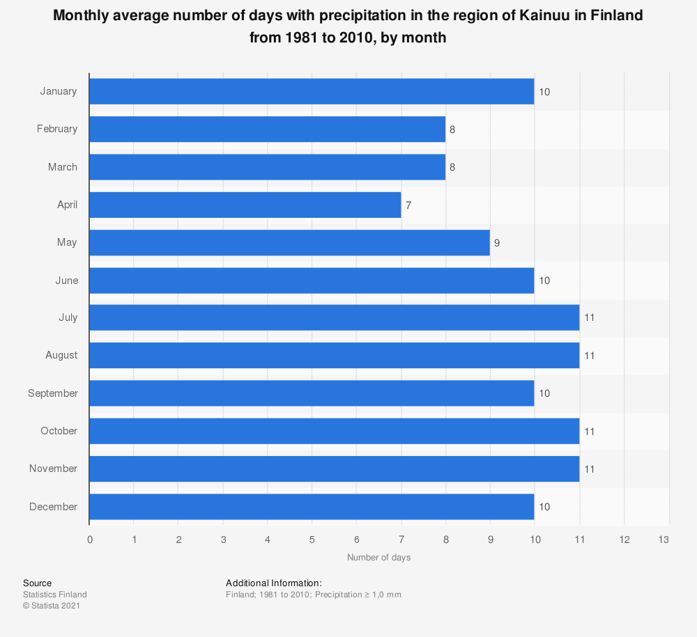Statistic: Monthly average number of days with precipitation in the region of Kainuu in Finland from 1981 to 2010, by month | Statista
