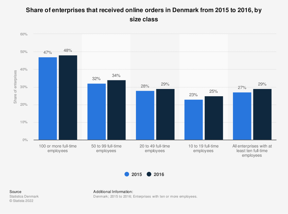 Statistic: Share of enterprises that received online orders in Denmark from 2015 to 2016, by size class | Statista