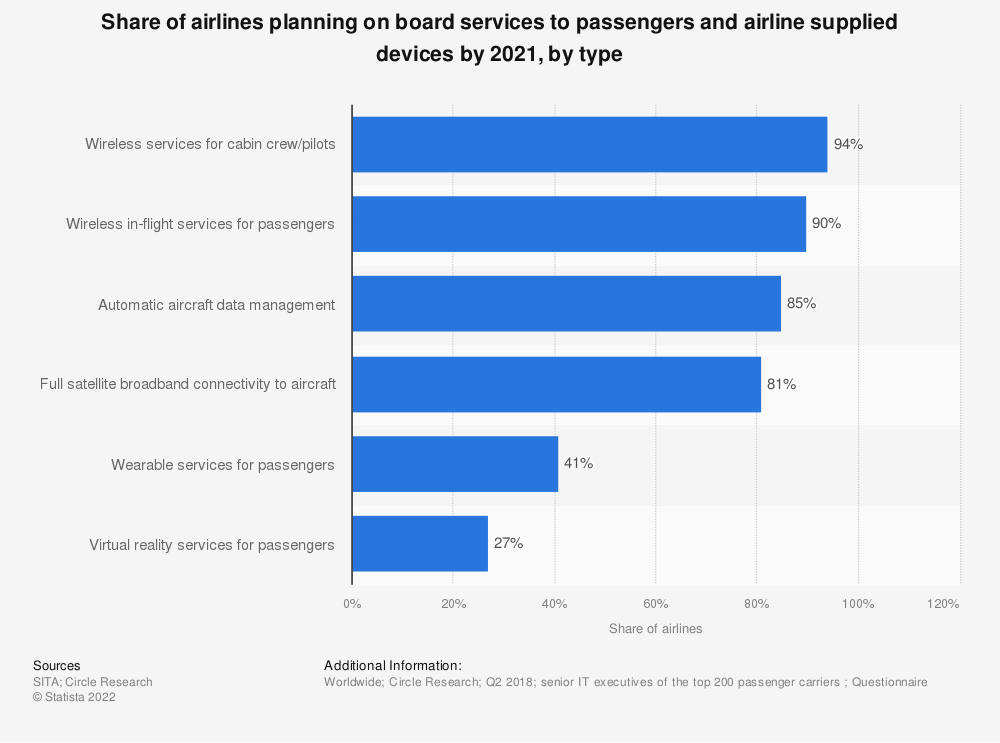 Statistic: Share of airlines planning on board services to passengers and airline supplied devices by 2021, by type   Statista