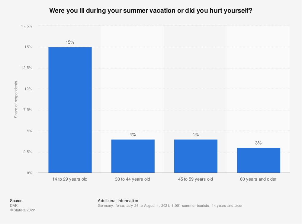 Statistic: Were you ill during your summer vacation or did you hurt yourself? | Statista