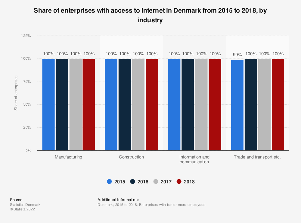 Statistic: Share of enterprises with access to internet in Denmark from 2015 to 2018, by industry | Statista