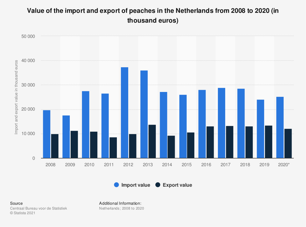 Statistic: Value of the import and export of peaches in the Netherlands from 2008 to 2019 (in thousand euros) | Statista