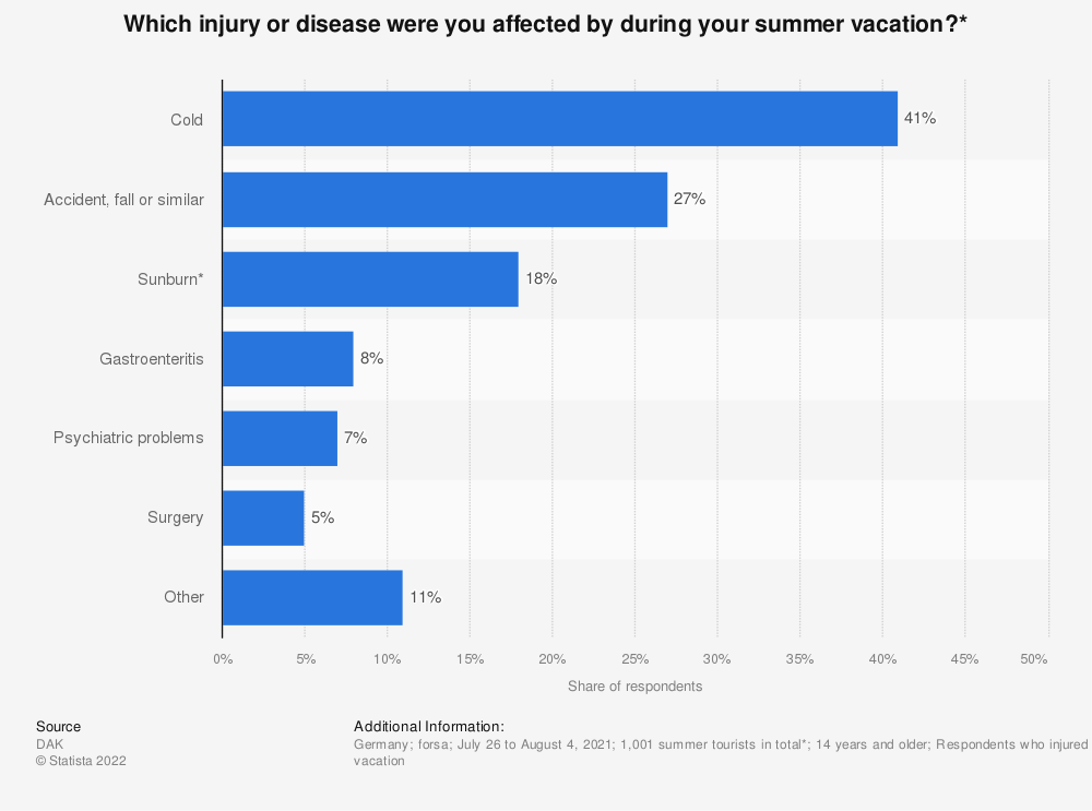Statistic: Which injury or disease were you affected by during your summer vacation?* | Statista