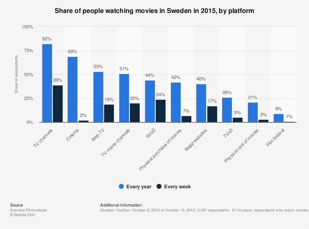 Statistic: Share of people watching movies in Sweden in 2015, by platform | Statista