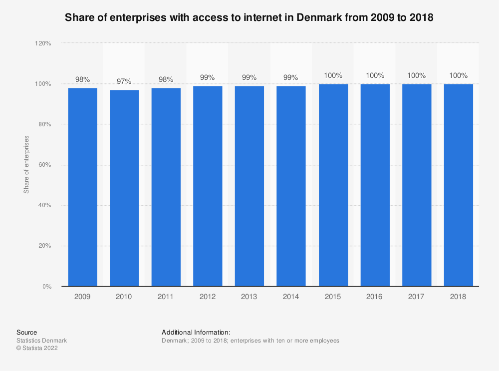 Statistic: Share of enterprises with access to internet in Denmark from 2009 to 2018 | Statista