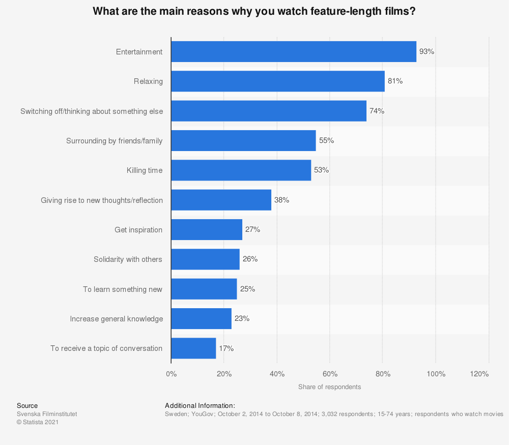 Statistic: What are the main reasons why you watch feature-length films? | Statista