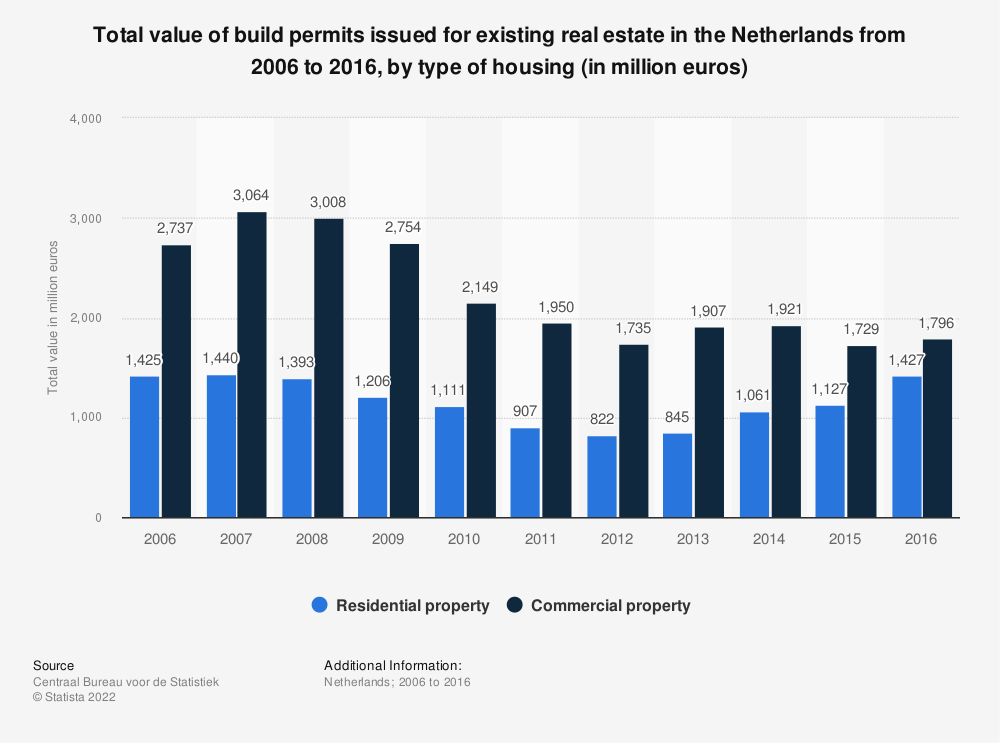 Statistic: Total value of build permits issued for existing real estate in the Netherlands from 2006 to 2016, by type of housing (in million euros) | Statista