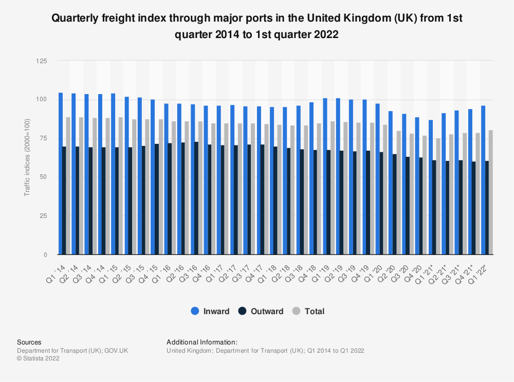 Statistic: Quarterly freight index through major ports in the United Kingdom (UK) from 1st quarter 2013 to 2nd quarter 2019*   Statista