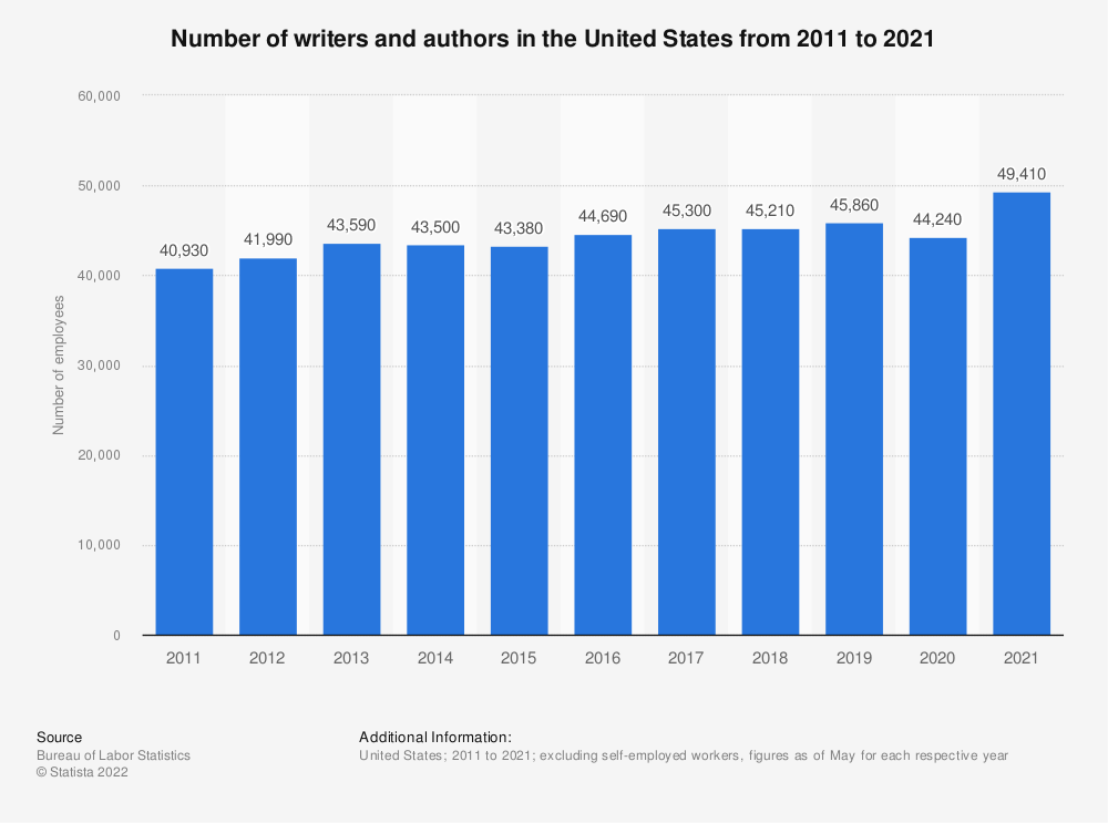 Statistic: Number of writers and authors in the United States from 2011 to 2020 | Statista