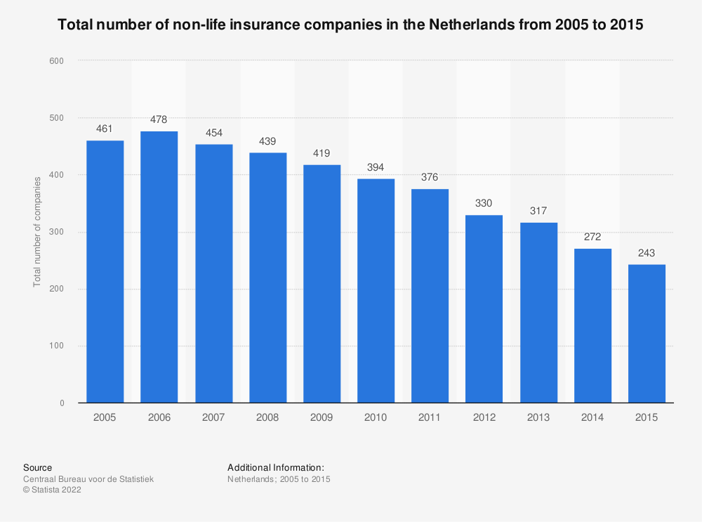 Statistic: Total number of non-life insurance companies in the Netherlands from 2005 to 2015 | Statista
