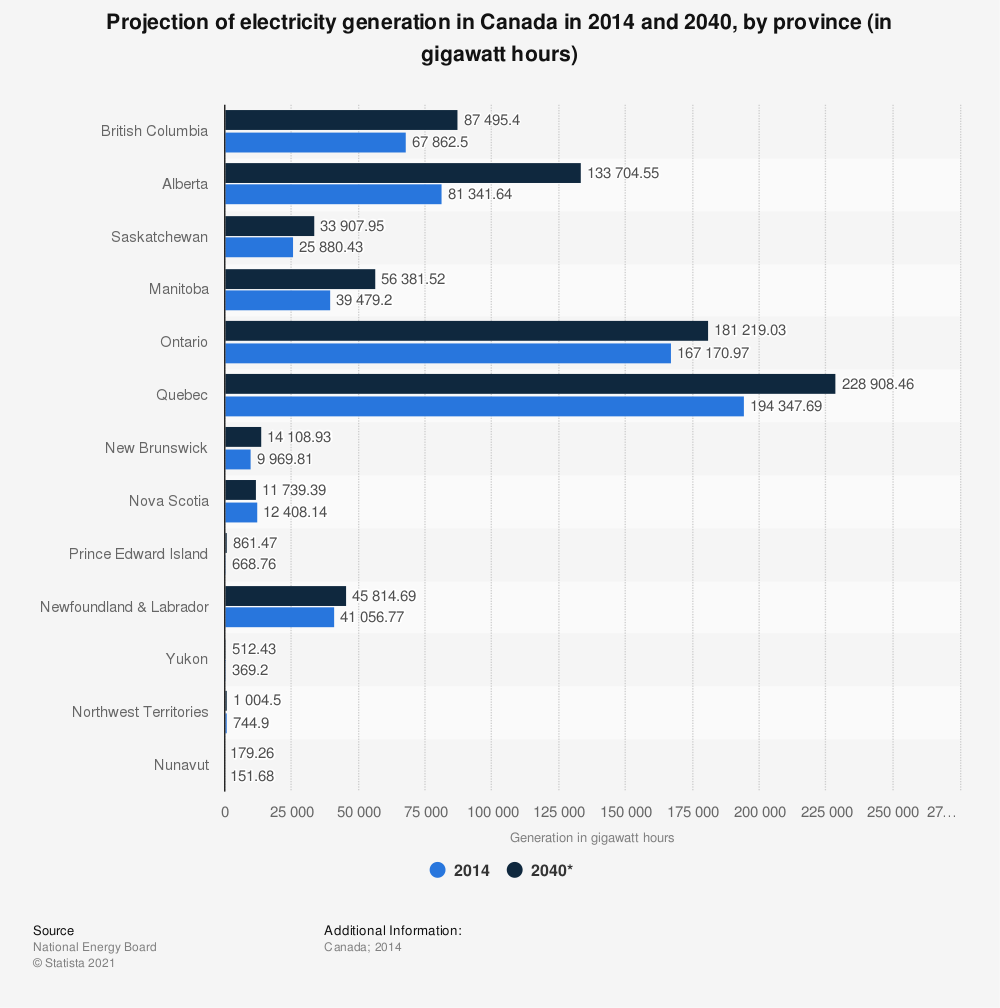 Statistic: Projection of electricity generation in Canada in 2014 and 2040, by province (in gigawatt hours) | Statista