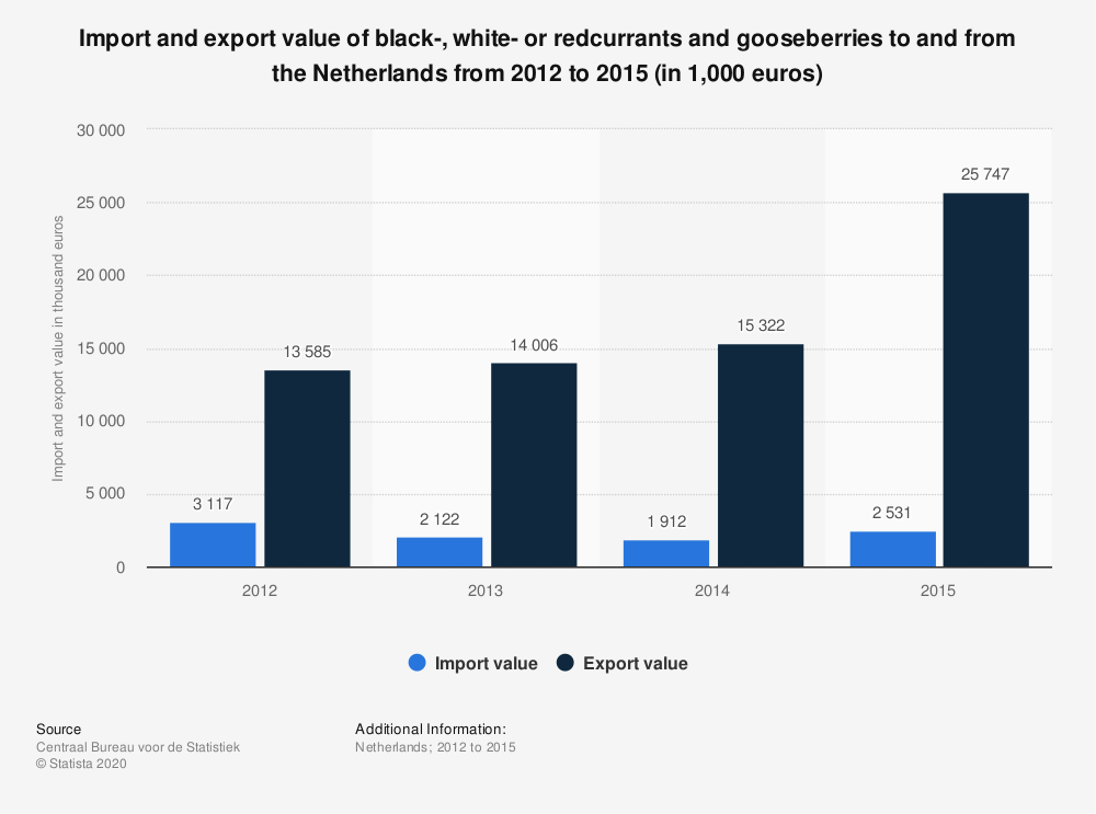 Statistic: Import and export value of black-, white- or redcurrants and gooseberries to and from the Netherlands from 2012 to 2015 (in 1,000 euros) | Statista