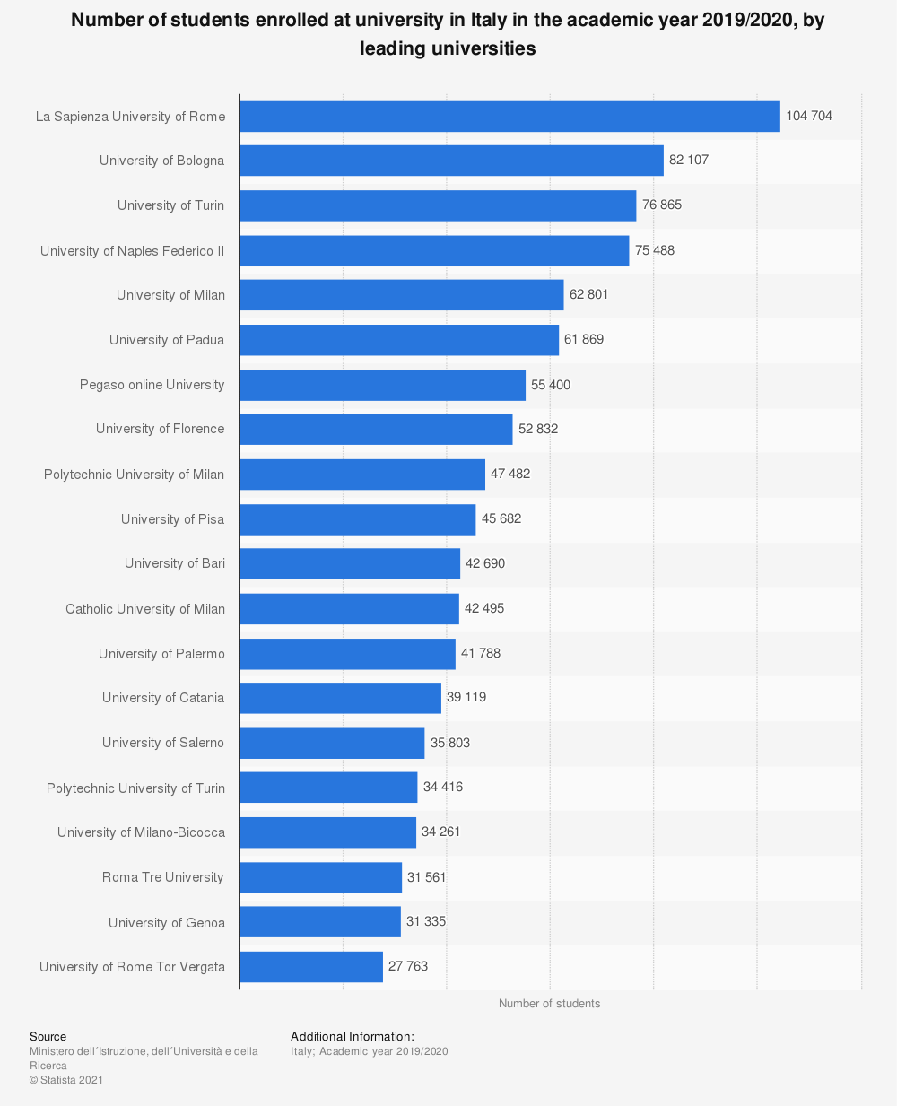Statistic: Number of students enrolled at university in Italy in the academic year 2018/2019, by leading universities | Statista
