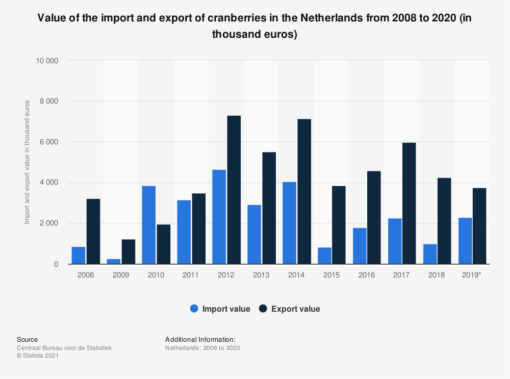 Statistic: Value of the import and export of cranberries in the Netherlands from 2008 to 2019 (in thousand euros) | Statista
