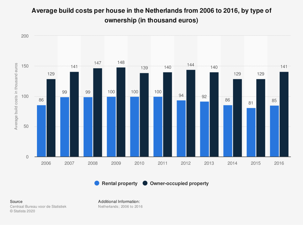 Statistic: Average build costs per house in the Netherlands from 2006 to 2016, by type of ownership (in thousand euros) | Statista