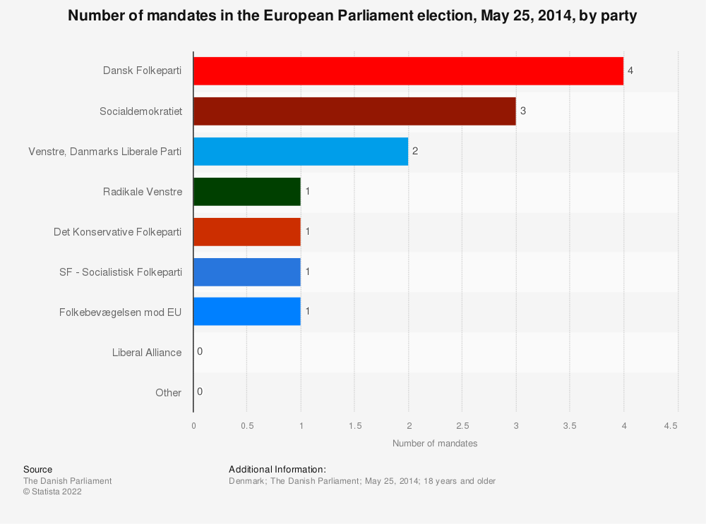 Statistic: Number of mandates in the European Parliament election, May 25, 2014, by party | Statista