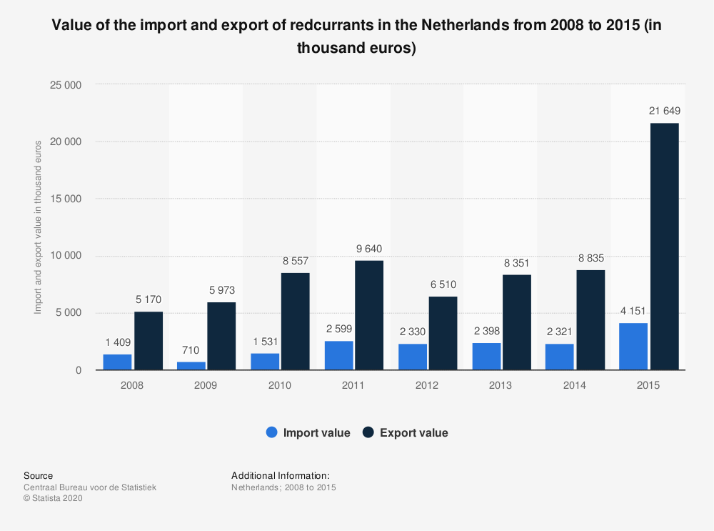 Statistic: Value of the import and export of redcurrants in the Netherlands from 2008 to 2015 (in thousand euros) | Statista