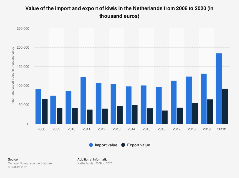 Statistic: Value of the import and export of kiwis in the Netherlands from 2008 to 2018 (in thousand euros)   Statista