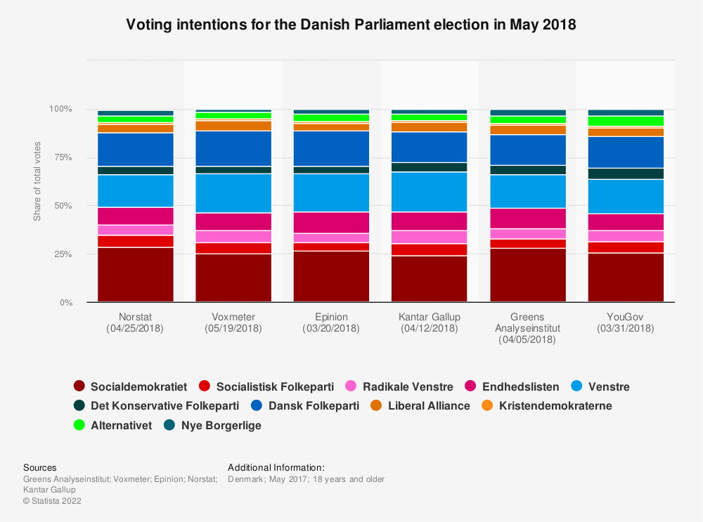 Statistic: Voting intentions for the Danish Parliament election in May 2018 | Statista