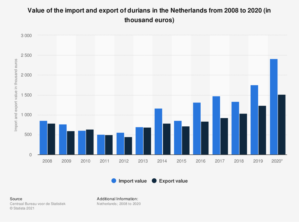 Statistic: Value of the import and export of durians in the Netherlands from 2008 to 2018 (in thousand euros) | Statista