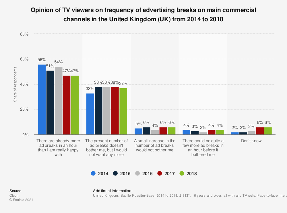 Statistic: Opinion of TV viewers on frequency of advertising breaks on main commercial channels in the United Kingdom (UK)  from 2014 to 2018 | Statista