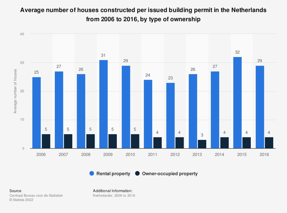 Statistic: Average number of houses constructed per issued building permit in the Netherlands from 2006 to 2016, by type of ownership | Statista