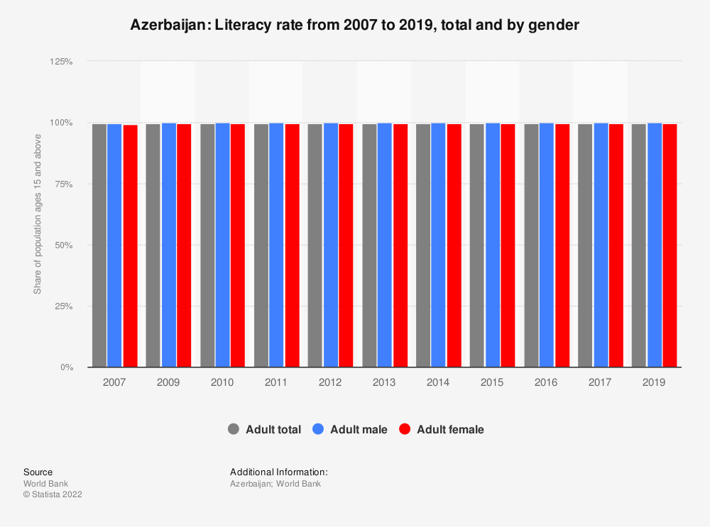 Statistic: Azerbaijan: Literacy rate from 2007 to 2016, total and by gender | Statista