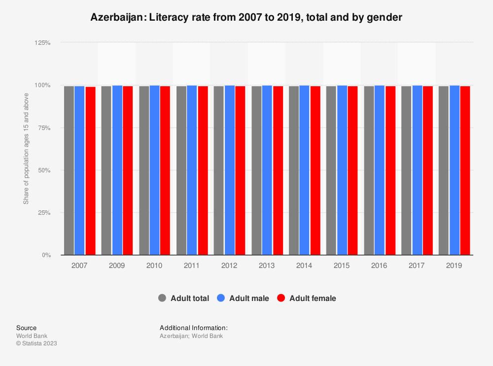 Azerbaijan Literacy Rate Statistic