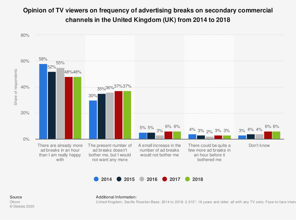 Statistic: Opinion of TV viewers on frequency of advertising breaks on secondary commercial channels in the United Kingdom (UK) from 2014 to 2018 | Statista