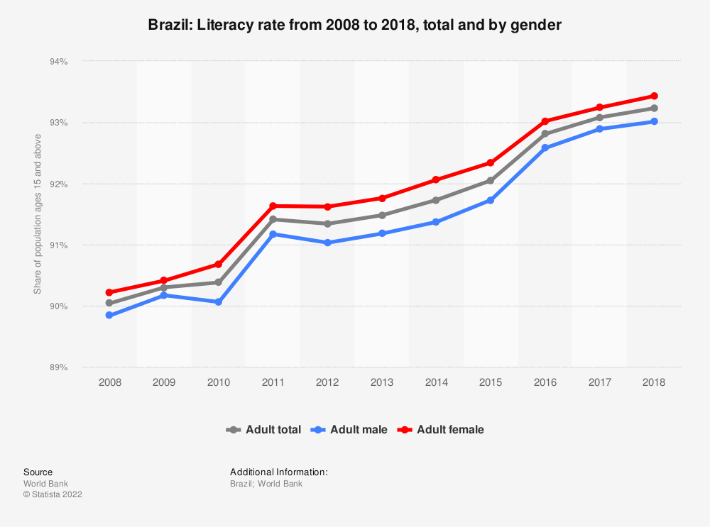 Statistic: Brazil: Literacy rate from 2008 to 2018, total and by gender | Statista