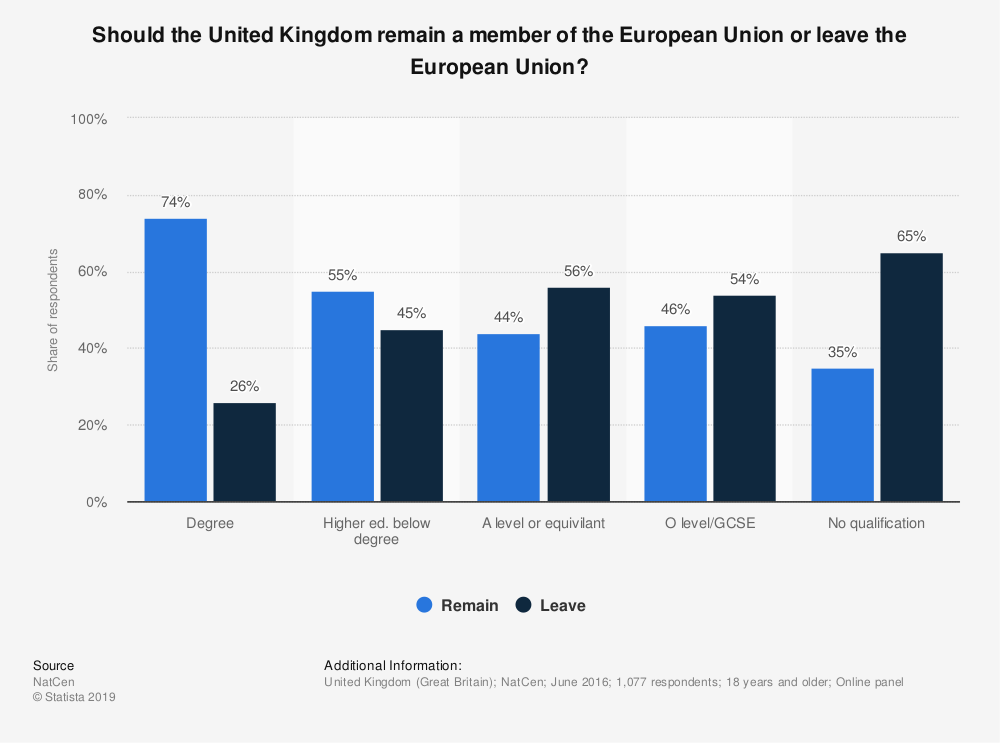 Statistic: Should the United Kingdom remain a member of the European Union or leave the European Union? | Statista