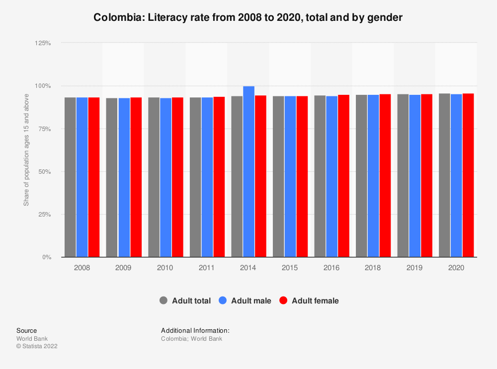 Statistic: Colombia: Literacy rate from 2006 to 2016, total and by gender | Statista