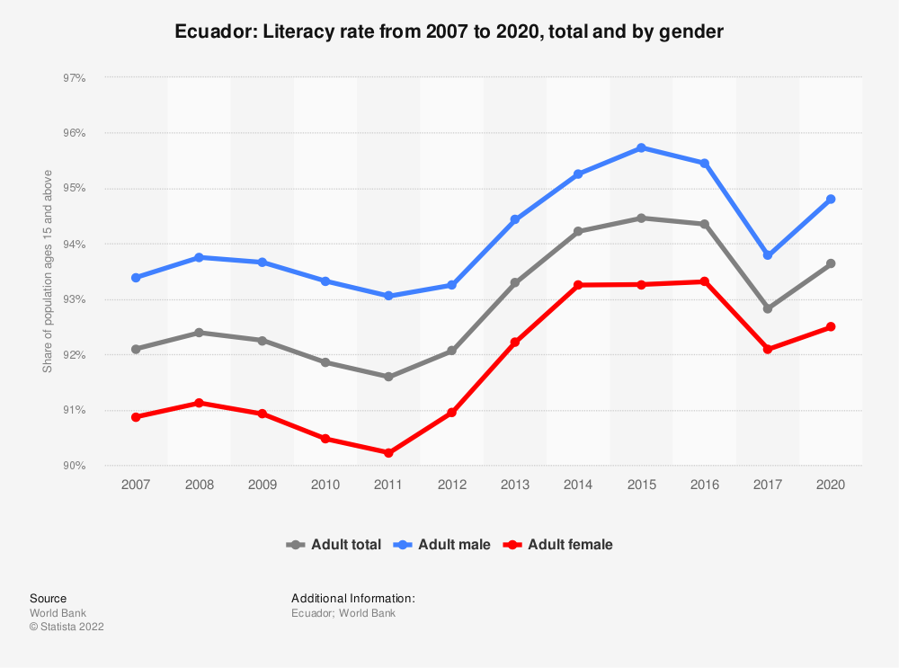 Statistic: Ecuador: Literacy rate from 2007 to 2017, total and by gender | Statista