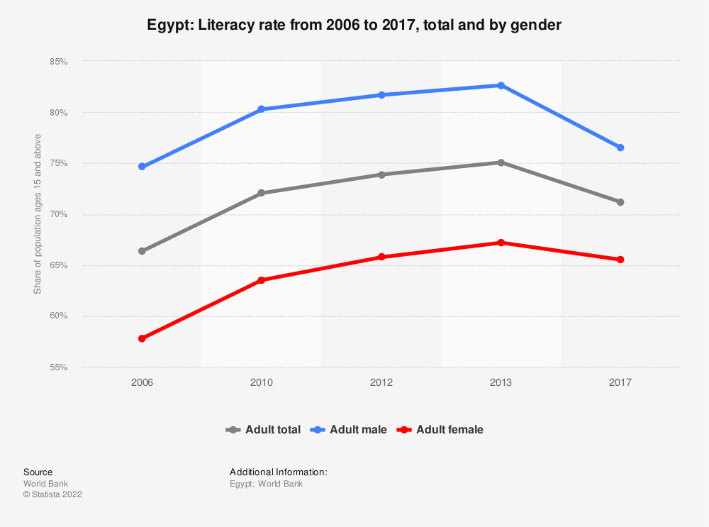 Statistic: Egypt: Literacy rate from 2006 to 2017, total and by gender | Statista