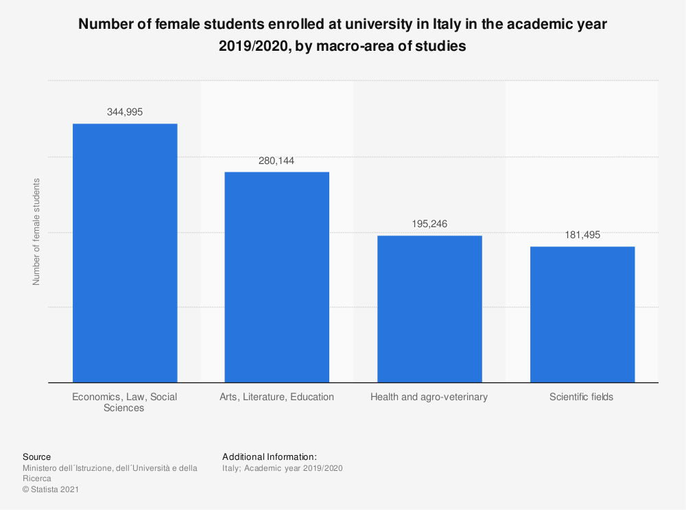 Statistic: Number of female students enrolled at university in Italy in the academic year 2018/2019, by macro-area of studies | Statista