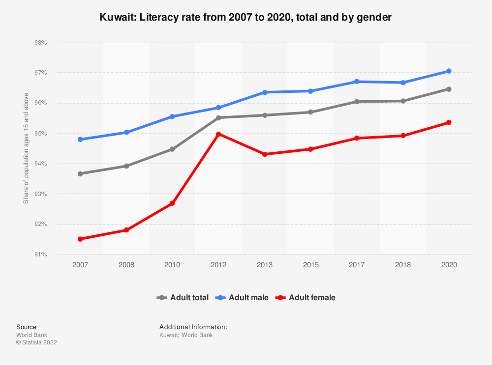 Statistic: Kuwait: Literacy rate from 2005 to 2015, total and by gender | Statista