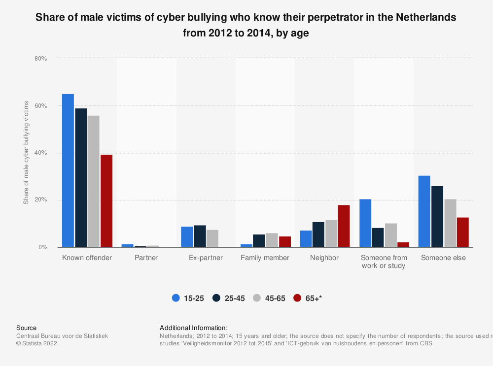Statistic: Share of male victims of cyber bullying who know their perpetrator in the Netherlands from 2012 to 2014, by age | Statista