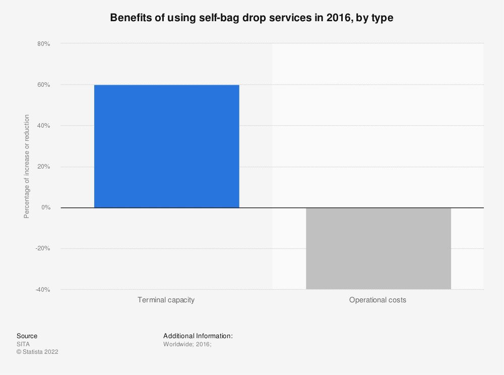 Statistic: Benefits of using self-bag drop services in 2016, by type | Statista