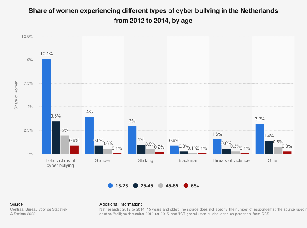 Statistic: Share of women experiencing different types of cyber bullying in the Netherlands from 2012 to 2014, by age | Statista