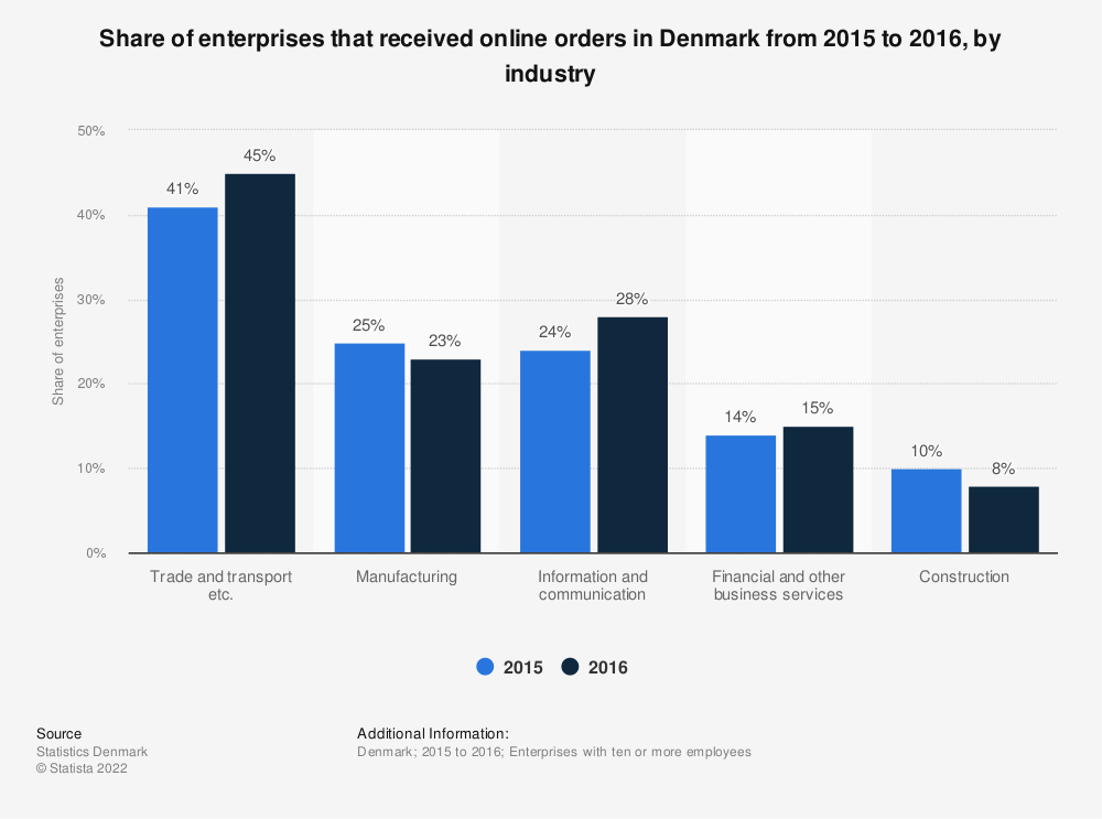 Statistic: Share of enterprises that received online orders in Denmark from 2015 to 2016, by industry | Statista